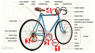 Diagram of a bicycle